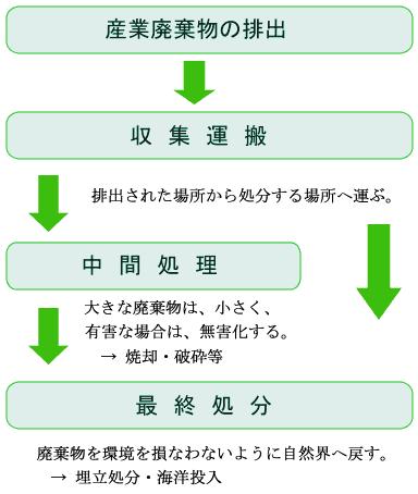 産業廃棄物の排出→収集運搬→(中間処理)→最終処分
